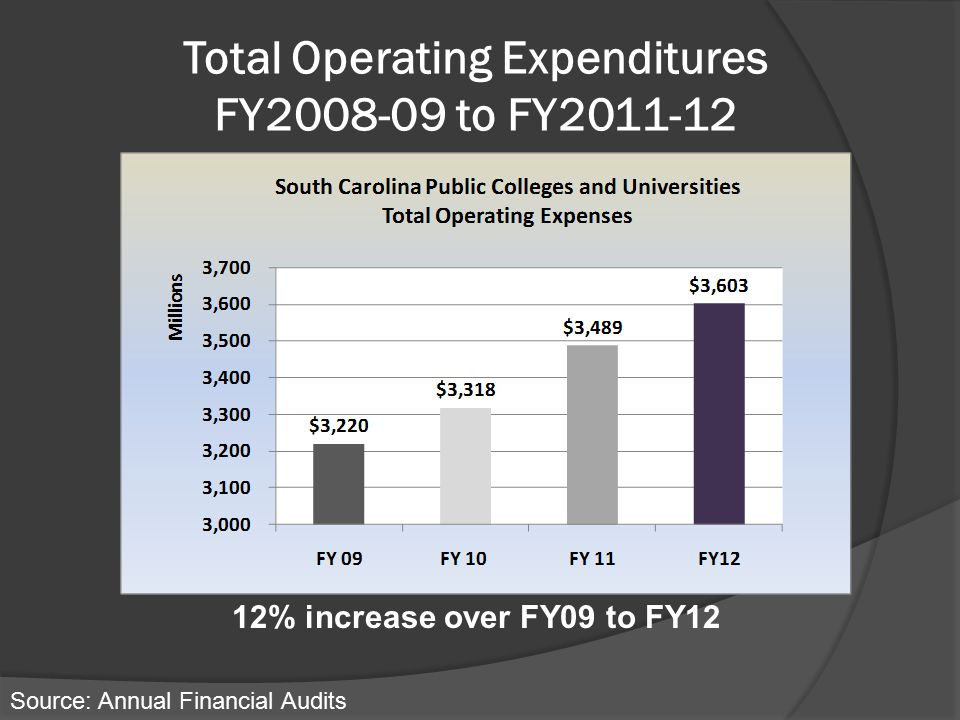 Total Operating Expenditures FY2008-09 to FY2011-12 Source: Annual Financial Audits 12% increase over FY09 to FY12
