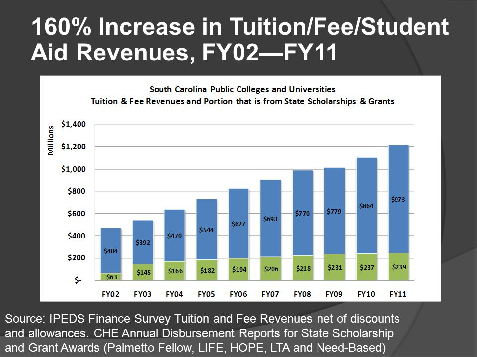 Source: IPEDS Finance Survey Tuition and Fee Revenues net of discounts and allowances. CHE Annual Disbursement Reports for State Scholarship and Grant