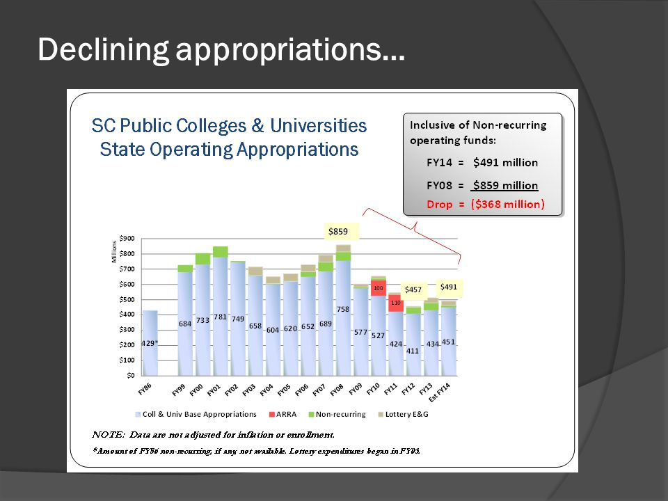 Declining appropriations…