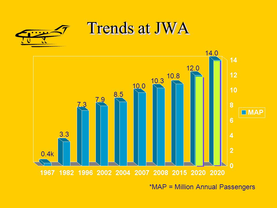 AIRFAIR ™ Effects of JWA on corridor cities 1 EFFECTS OF JWA It is the frequency and number of flights that have such an impact on all the communities under the flight path: Anaheim Hills, Costa Mesa, Newport Beach, Orange, Santa Ana, Tustin, and Villa Park