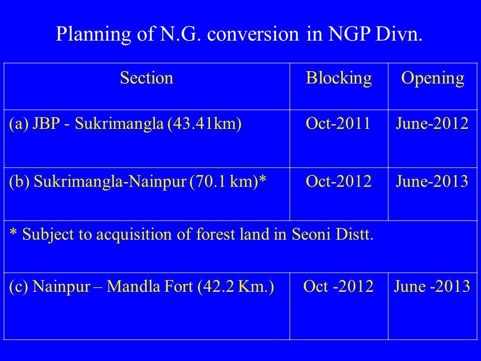 SectionBlockingOpening (a) JBP - Sukrimangla (43.41km)Oct-2011June-2012 (b) Sukrimangla-Nainpur (70.1 km)*Oct-2012June-2013 * Subject to acquisition o