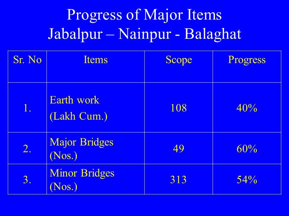 Progress of Major Items Jabalpur – Nainpur - Balaghat Sr. NoItemsScopeProgress 1. Earth work (Lakh Cum.) 10840% 2. Major Bridges (Nos.) 4960% 3. Minor