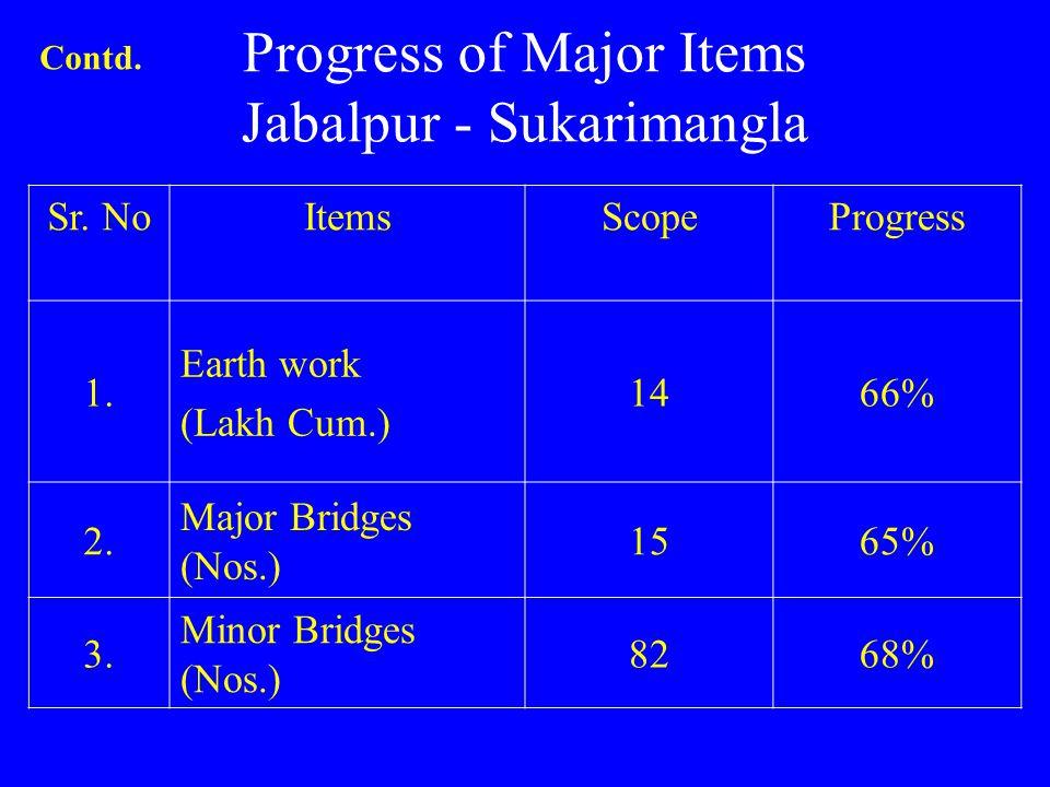 Progress of Major Items Jabalpur - Sukarimangla Sr. NoItemsScopeProgress 1. Earth work (Lakh Cum.) 1466% 2. Major Bridges (Nos.) 1565% 3. Minor Bridge