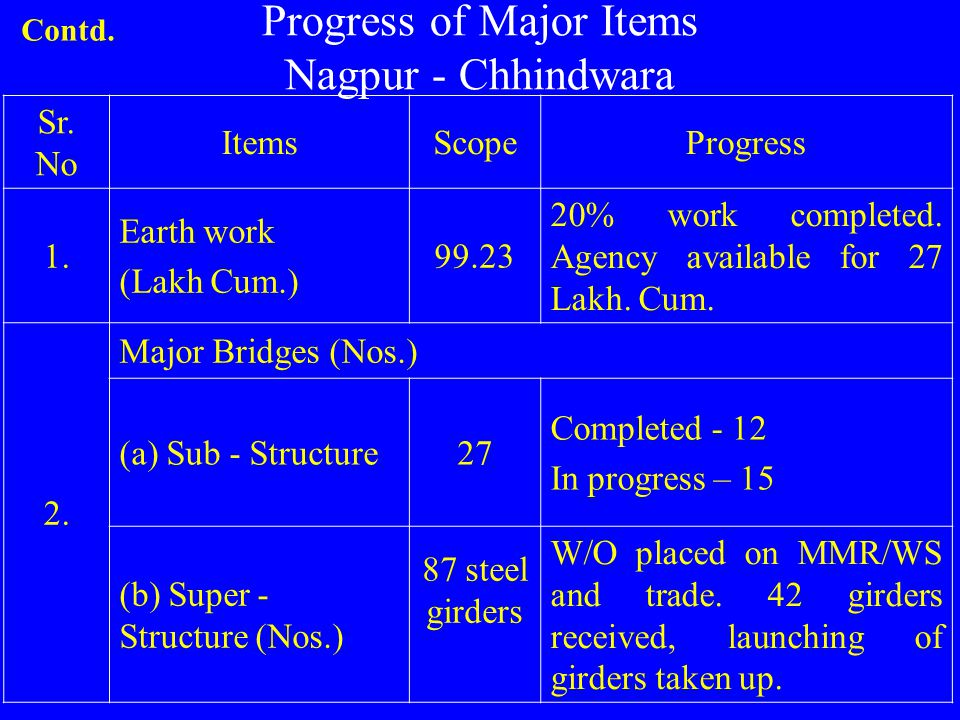 Progress of Major Items Nagpur - Chhindwara Sr. No ItemsScopeProgress 1. Earth work (Lakh Cum.) 99.23 20% work completed. Agency available for 27 Lakh