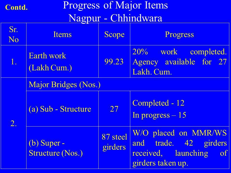 Progress of Major Items Nagpur - Chhindwara Sr.No ItemsScopeProgress 1.