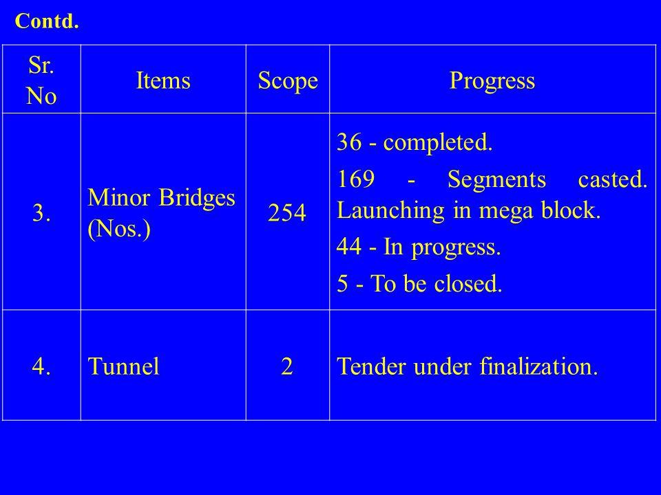 Sr. No ItemsScopeProgress 3. Minor Bridges (Nos.) 254 36 - completed. 169 - Segments casted. Launching in mega block. 44 - In progress. 5 - To be clos