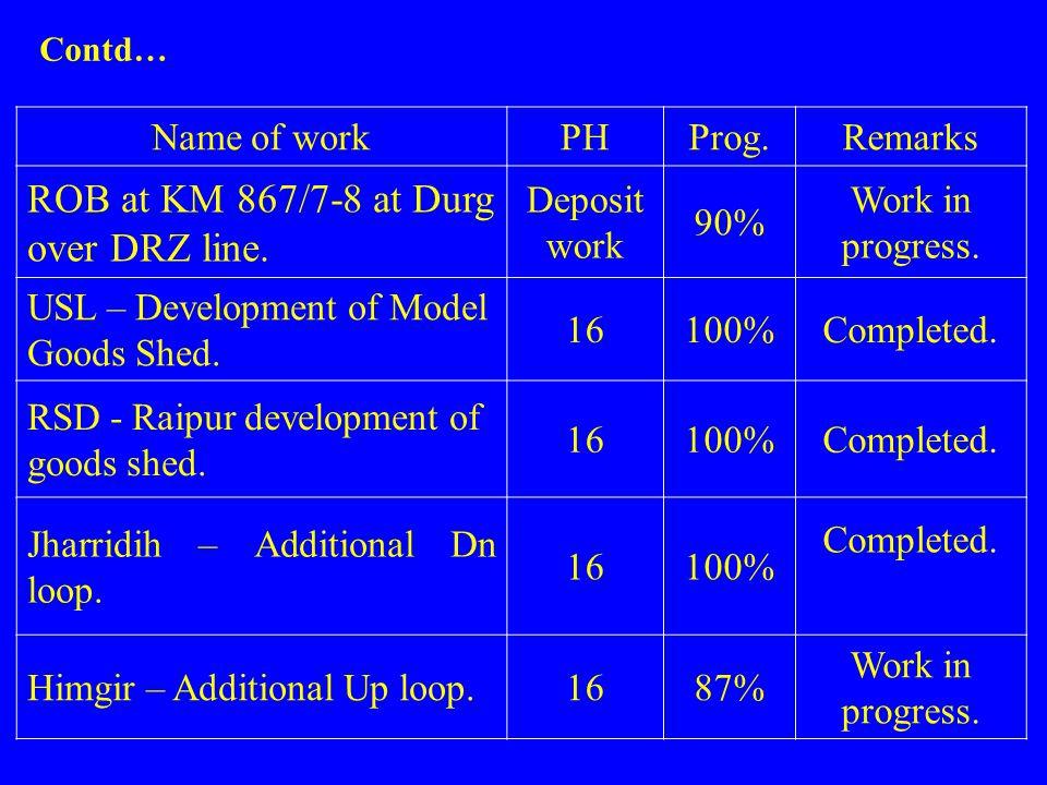 Name of workPHProg.Remarks ROB at KM 867/7-8 at Durg over DRZ line. Deposit work 90% Work in progress. USL – Development of Model Goods Shed. 16100%Co