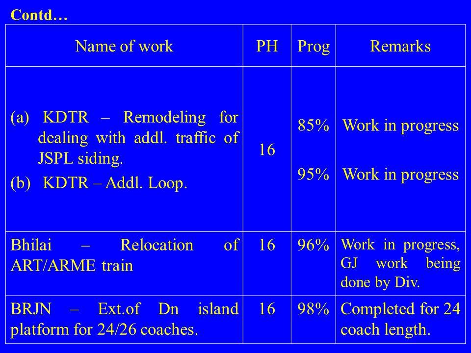 Name of workPHProgRemarks (a) KDTR – Remodeling for dealing with addl. traffic of JSPL siding. (b) KDTR – Addl. Loop. 16 85% 95% Work in progress Bhil