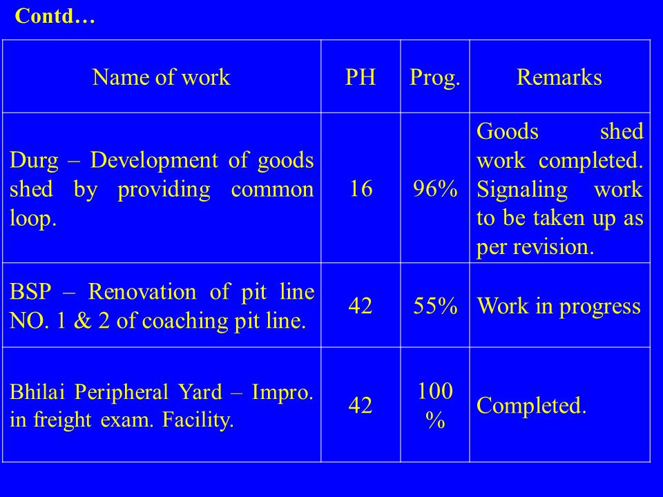 Name of workPHProg.Remarks Durg – Development of goods shed by providing common loop. 1696% Goods shed work completed. Signaling work to be taken up a