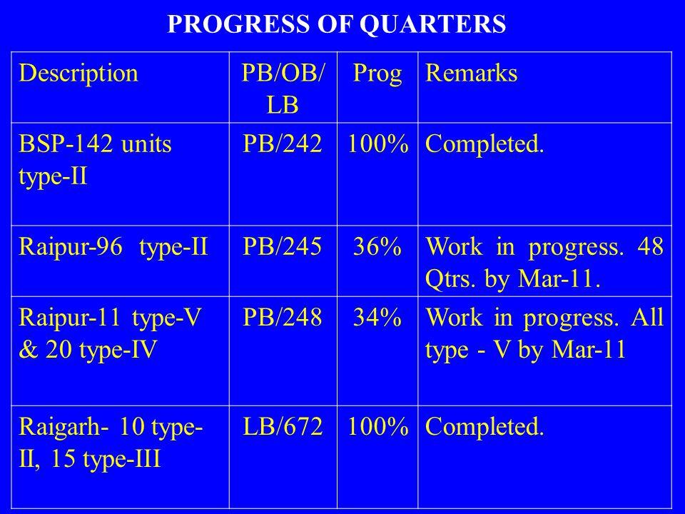 DescriptionPB/OB/ LB ProgRemarks BSP-142 units type-II PB/242100%Completed. Raipur-96 type-IIPB/24536%Work in progress. 48 Qtrs. by Mar-11. Raipur-11