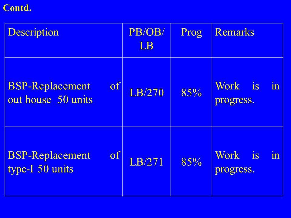 DescriptionPB/OB/ LB ProgRemarks BSP-Replacement of out house 50 units LB/27085% Work is in progress. BSP-Replacement of type-I 50 units LB/27185% Wor