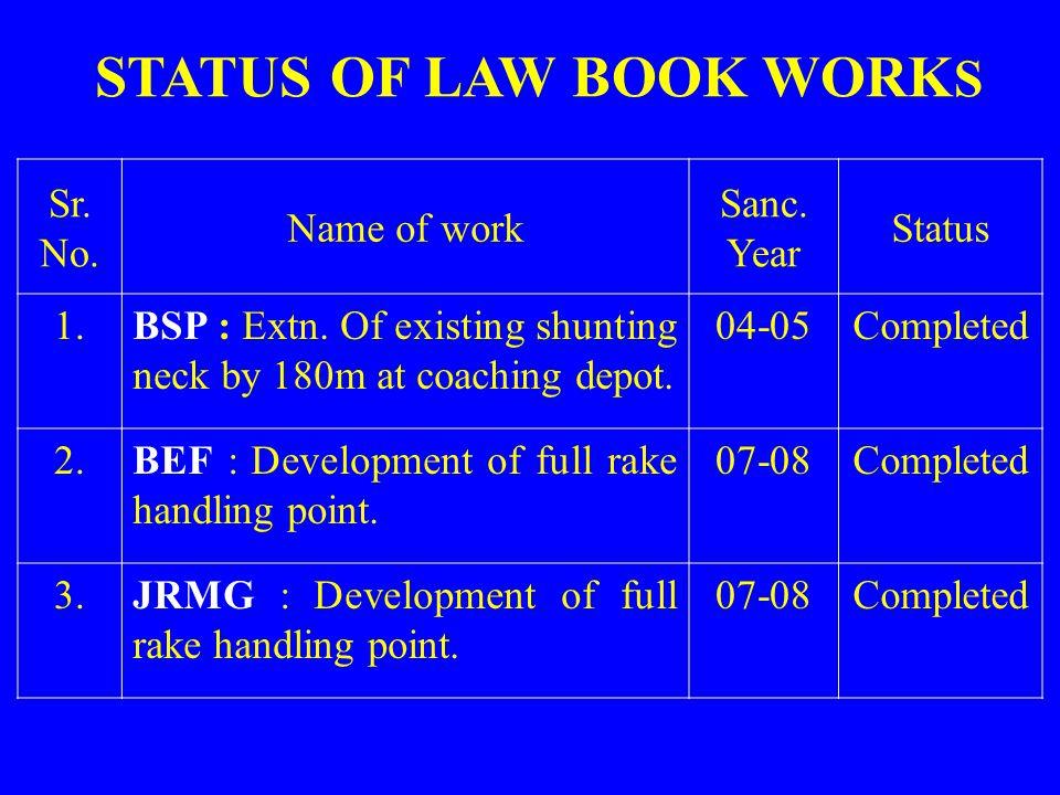 Sr.No. Name of work Sanc. Year Status 1.BSP : Extn.