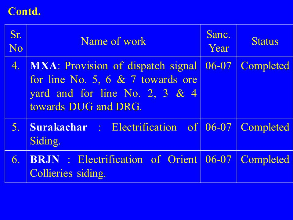 Sr. No Name of work Sanc. Year Status 4.MXA: Provision of dispatch signal for line No. 5, 6 & 7 towards ore yard and for line No. 2, 3 & 4 towards DUG