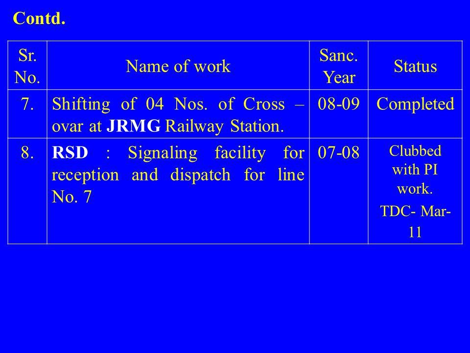Sr.No. Name of work Sanc. Year Status 7.Shifting of 04 Nos.