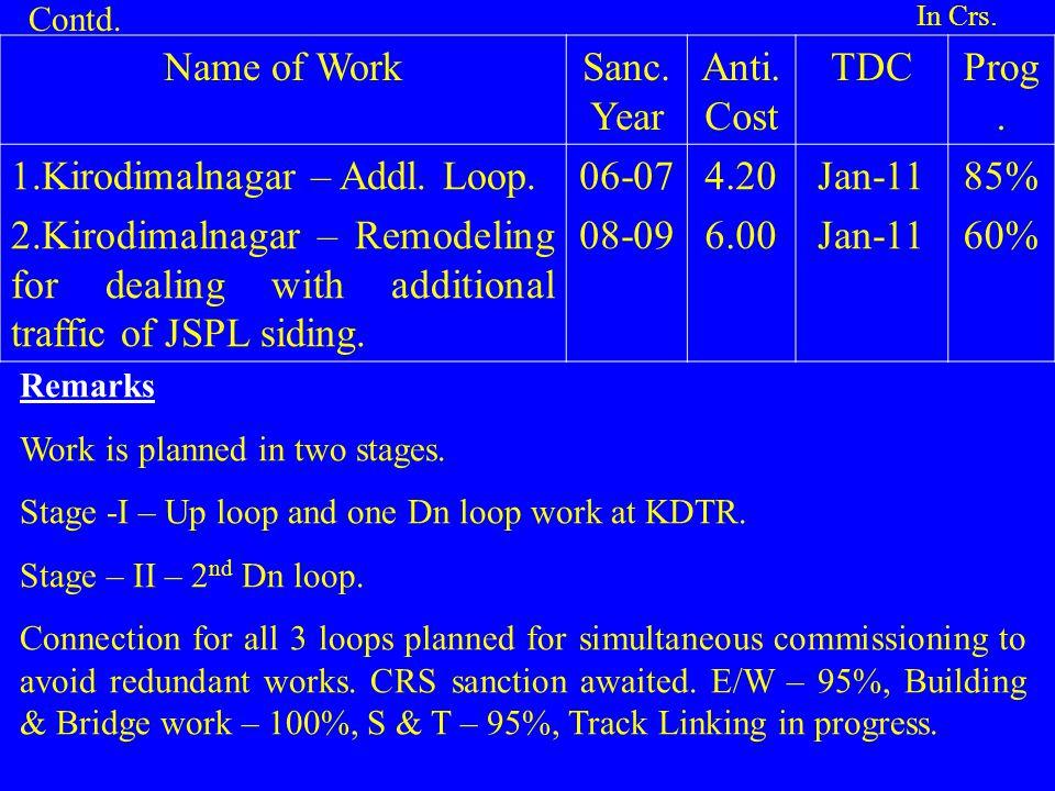 Name of WorkSanc. Year Anti. Cost TDCProg. 1.Kirodimalnagar – Addl. Loop. 2.Kirodimalnagar – Remodeling for dealing with additional traffic of JSPL si