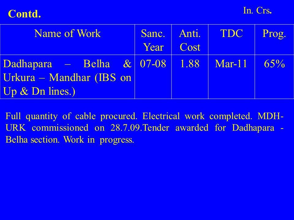 Name of WorkSanc. Year Anti. Cost TDCProg. Dadhapara – Belha & Urkura – Mandhar (IBS on Up & Dn lines.) 07-081.88Mar-1165% Full quantity of cable proc