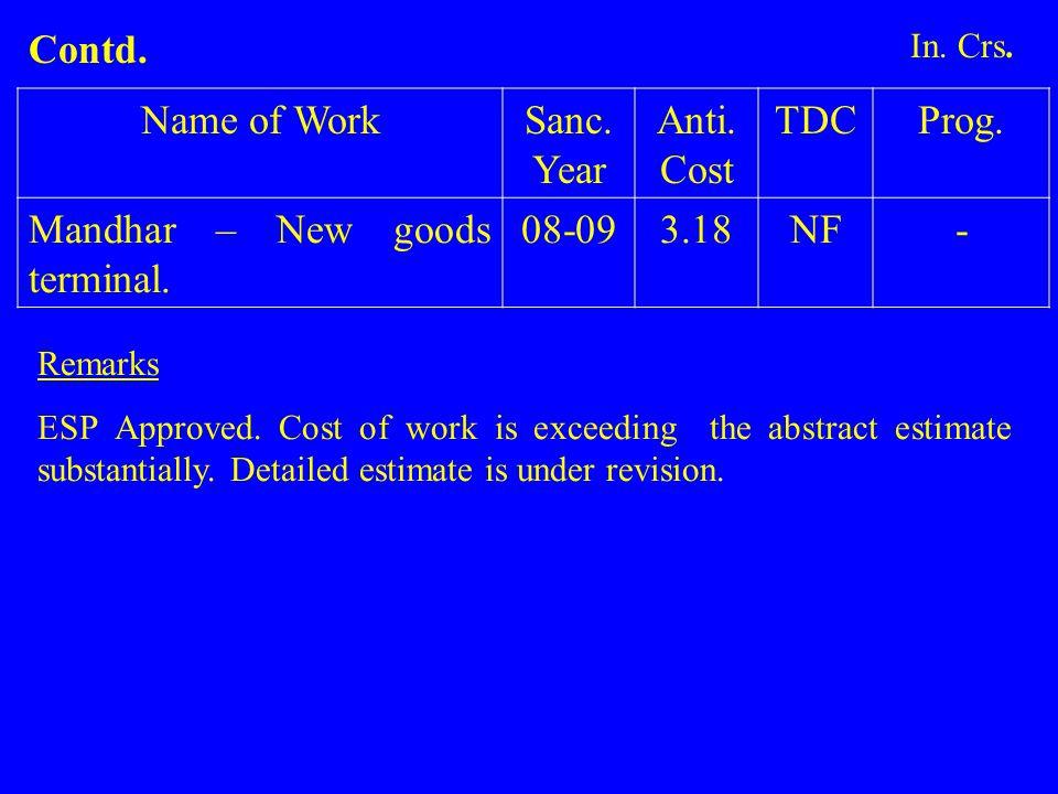 Name of WorkSanc.Year Anti. Cost TDCProg. Mandhar – New goods terminal.