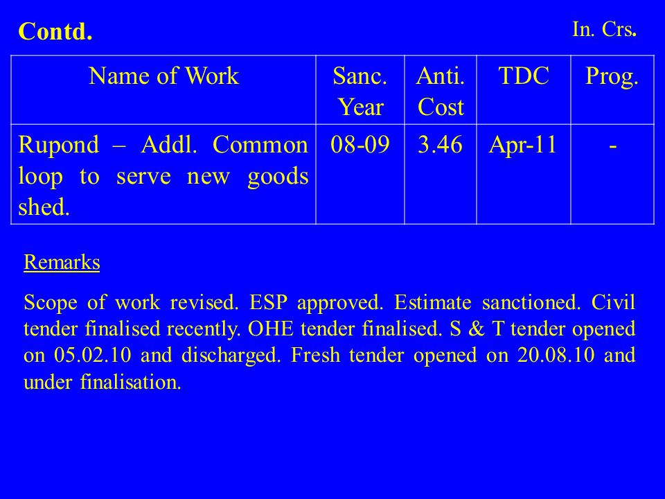 Name of WorkSanc. Year Anti. Cost TDCProg. Rupond – Addl. Common loop to serve new goods shed. 08-093.46Apr-11- Remarks Scope of work revised. ESP app