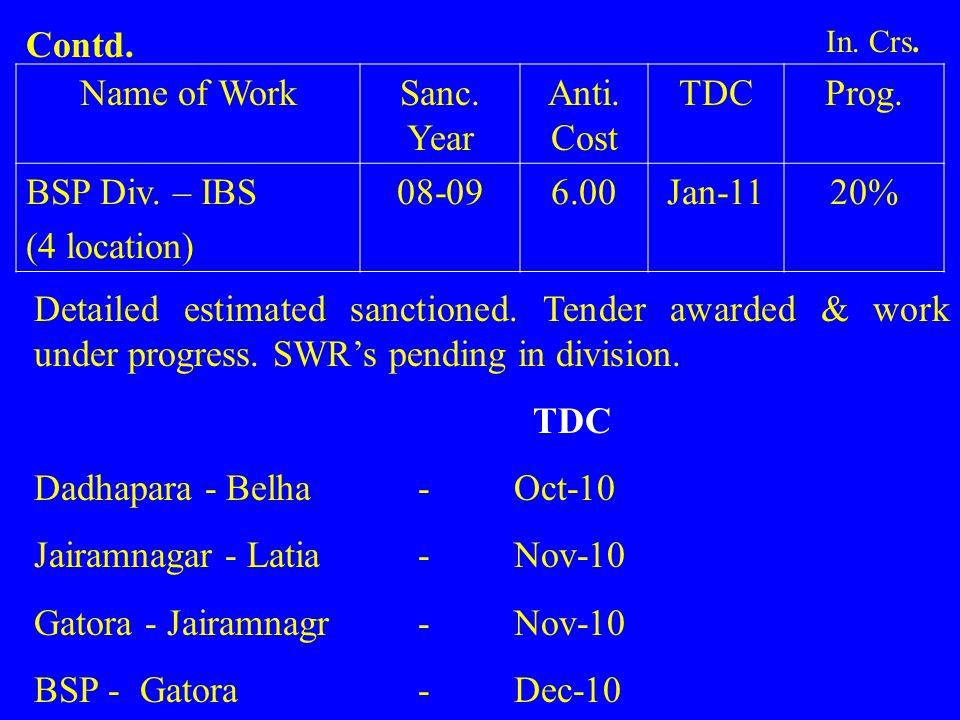 Name of WorkSanc.Year Anti. Cost TDCProg. BSP Div.