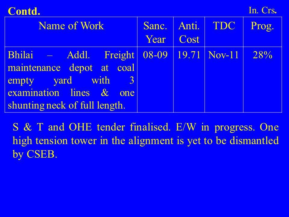 Name of WorkSanc.Year Anti. Cost TDCProg. Bhilai – Addl.