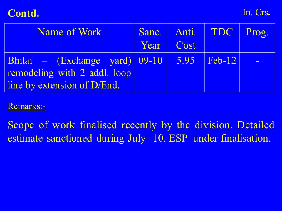 Name of WorkSanc.Year Anti. Cost TDCProg. Bhilai – (Exchange yard) remodeling with 2 addl.