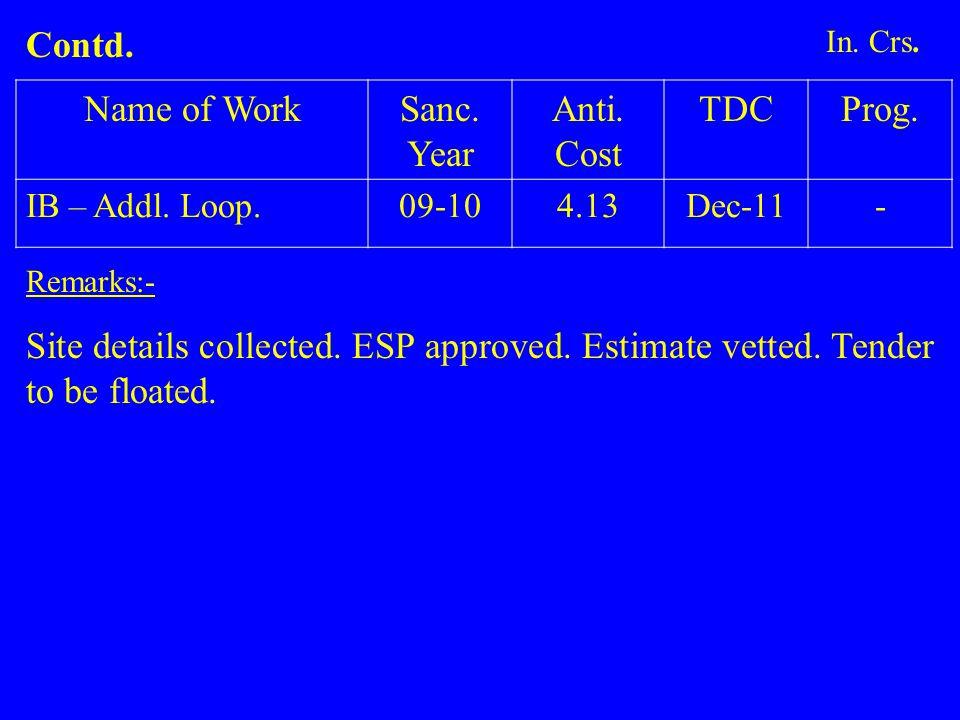 Name of WorkSanc.Year Anti. Cost TDCProg. IB – Addl.