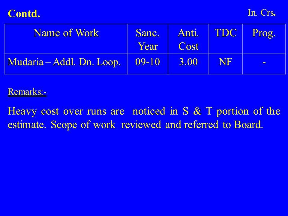 Name of WorkSanc.Year Anti. Cost TDCProg. Mudaria – Addl.