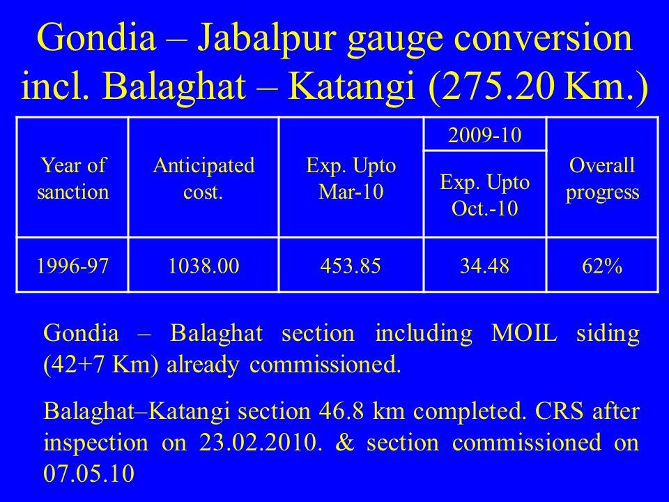 Gondia – Jabalpur gauge conversion incl. Balaghat – Katangi (275.20 Km.) Year of sanction Anticipated cost. Exp. Upto Mar-10 2009-10 Overall progress