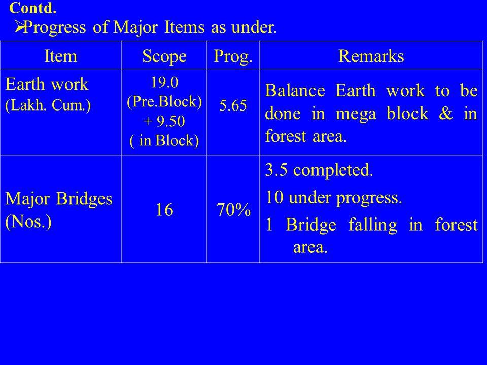 Contd.  Progress of Major Items as under. ItemScopeProg.Remarks Earth work (Lakh. Cum.) 19.0 (Pre.Block) + 9.50 ( in Block) 5.65 Balance Earth work t