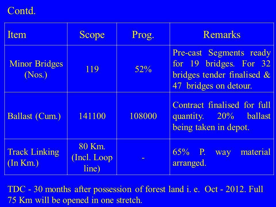 ItemScopeProg.Remarks Minor Bridges (Nos.) 11952% Pre-cast Segments ready for 19 bridges. For 32 bridges tender finalised & 47 bridges on detour. Ball