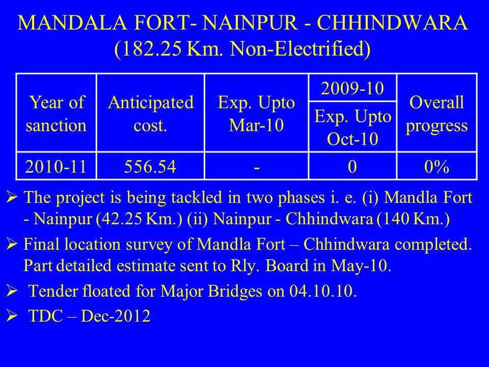 MANDALA FORT- NAINPUR - CHHINDWARA (182.25 Km. Non-Electrified)  The project is being tackled in two phases i. e. (i) Mandla Fort - Nainpur (42.25 Km