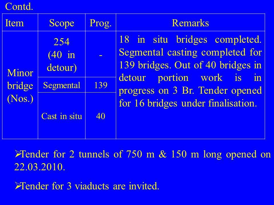 ItemScopeProg.Remarks Minor bridge (Nos.) 254 (40 in detour) - 18 in situ bridges completed. Segmental casting completed for 139 bridges. Out of 40 br