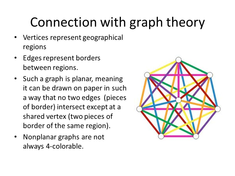 Connection with graph theory Vertices represent geographical regions Edges represent borders between regions.