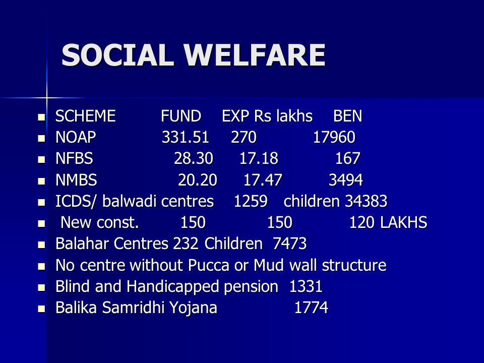 SOCIAL WELFARE SCHEME FUND EXP Rs lakhs BEN SCHEME FUND EXP Rs lakhs BEN NOAP 331.51 270 17960 NOAP 331.51 270 17960 NFBS 28.30 17.18 167 NFBS 28.30 1