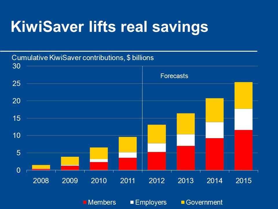 KiwiSaver lifts real savings