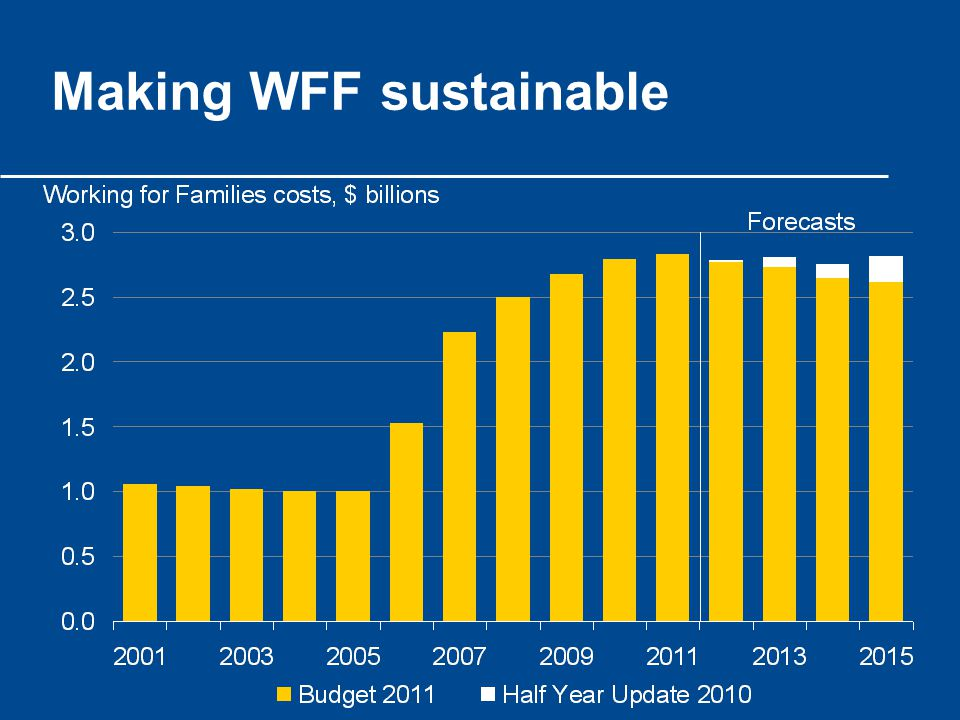 Making WFF sustainable