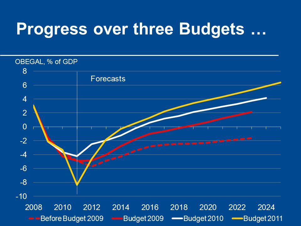 Progress over three Budgets …
