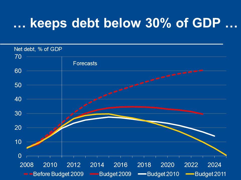 … keeps debt below 30% of GDP …