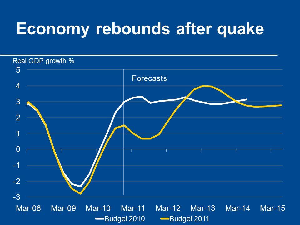 Economy rebounds after quake