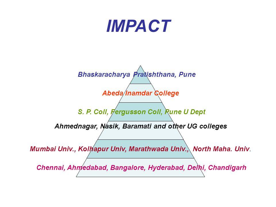IMPACT Bhaskaracharya Pratishthana, Pune Abeda Inamdar College S.