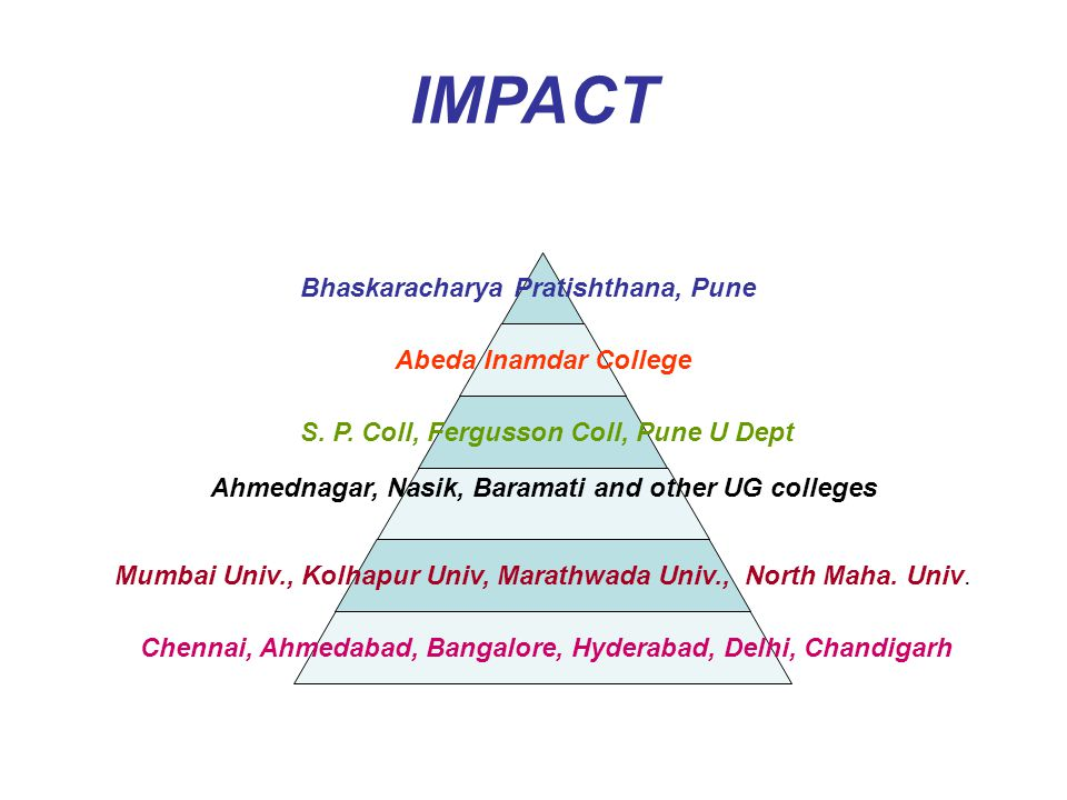 IMPACT Bhaskaracharya Pratishthana, Pune Abeda Inamdar College S. P. Coll, Fergusson Coll, Pune U Dept Ahmednagar, Nasik, Baramati and other UG colleg