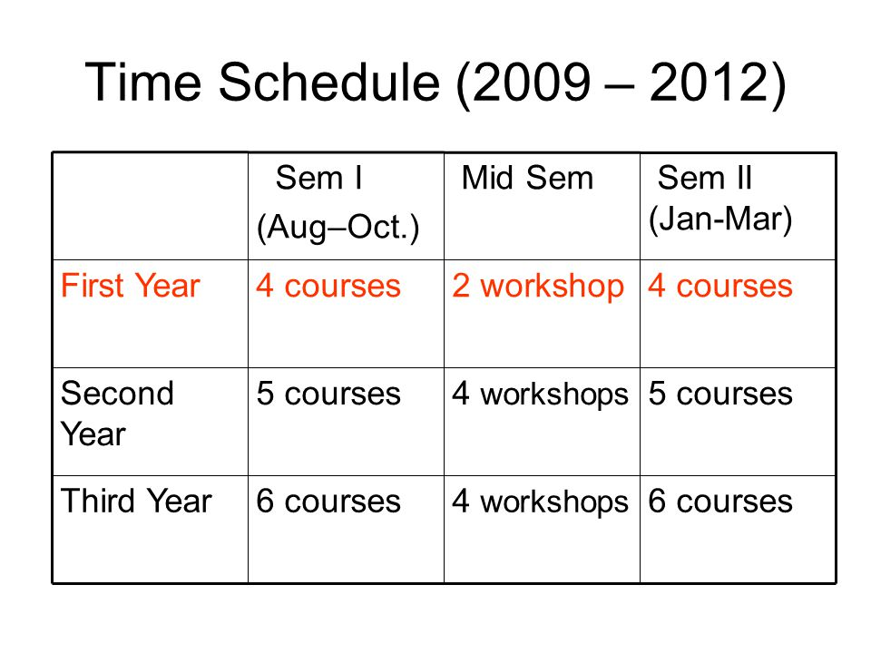 Time Schedule (2009 – 2012) 6 courses4 workshops 6 coursesThird Year 5 courses4 workshops 5 coursesSecond Year 4 courses2 workshop4 coursesFirst Year Sem II (Jan-Mar) Mid Sem Sem I (Aug–Oct.)