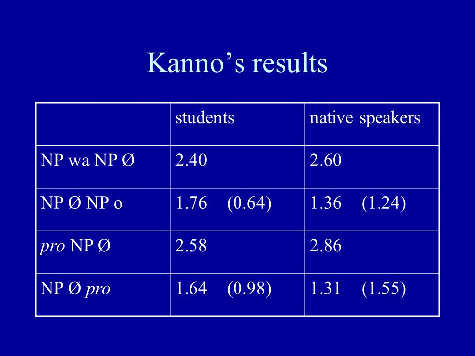 Kanno's results studentsnative speakers NP wa NP Ø2.402.60 NP Ø NP o1.76 (0.64)1.36 (1.24) pro NP Ø2.582.86 NP Ø pro1.64 (0.98)1.31 (1.55)