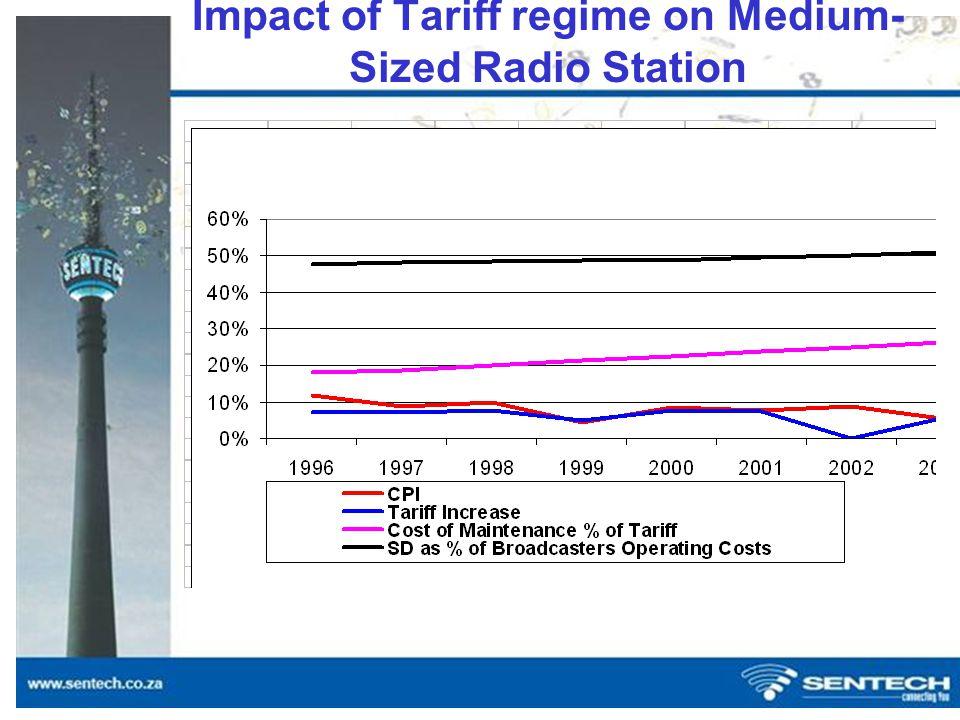 Impact of Tariff regime on Community Radio Station