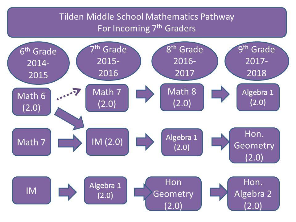 Math 7 6 th Grade 2014- 2015 IM Math 7 (2.0) IM (2.0) Math 8 (2.0) Algebra 1 (2.0) Hon Geometry (2.0) Algebra 1 (2.0) Hon.