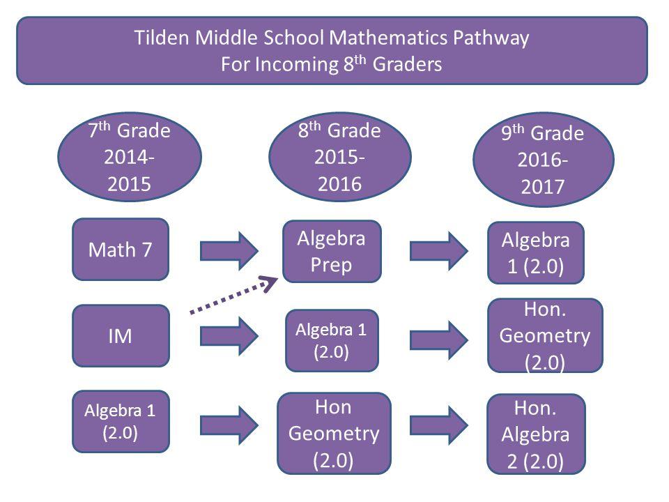 Math 7 IM Algebra Prep Algebra 1 (2.0) Hon Geometry (2.0) Algebra 1 (2.0) Hon.