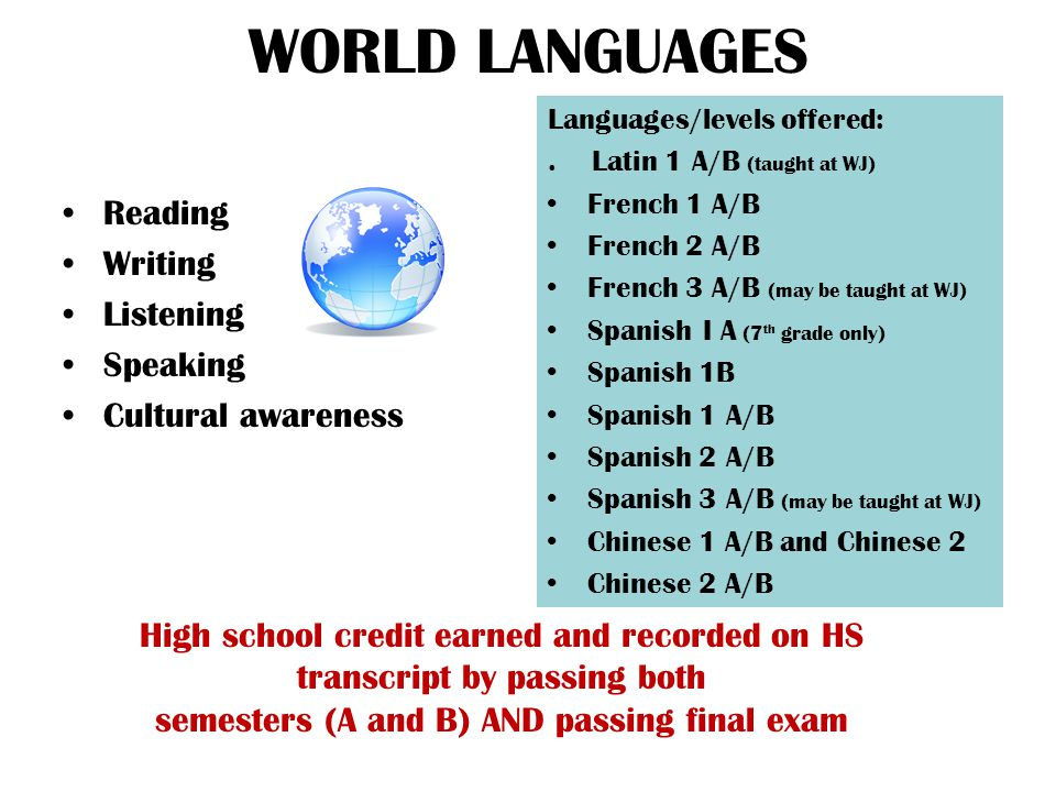 WORLD LANGUAGES Reading Writing Listening Speaking Cultural awareness Languages/levels offered:.