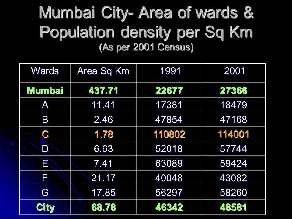 Mumbai City- Area of wards & Population density per Sq Km (As per 2001 Census) Wards Area Sq Km 1991 1991 2001 2001 Mumbai437.712267727366 A11.4117381