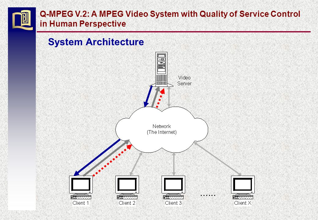 System Architecture Q-MPEG V.2: A MPEG Video System with Quality of Service Control in Human Perspective