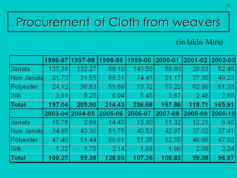 Procurement of Cloth from weavers (in lakhs Mtrs) 19